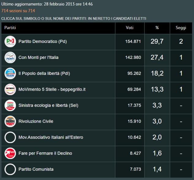 elezioni camera 2013 europa - repubblica