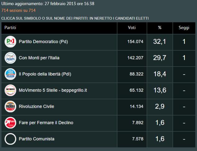 elezioni senato 2013 europa - repubblica